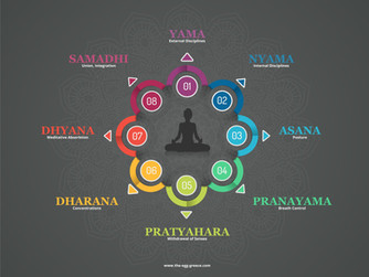 What are the 8 limbs of Yoga?