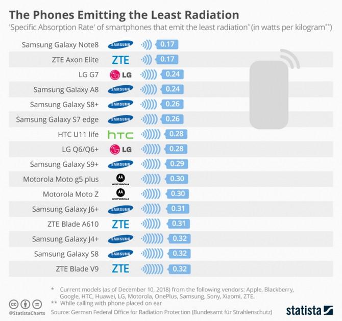 Как выбрать экологичный смартфон