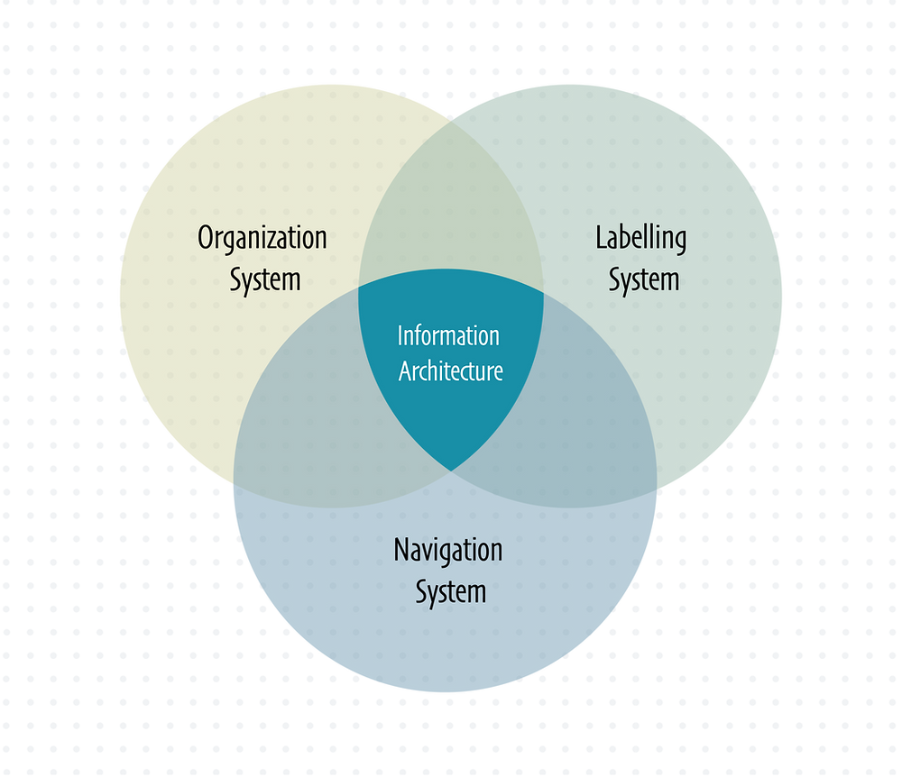 Information Architecture is the combination of Organization System, Labelling System and Navigation System