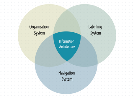 UX Basics: What is Information Architecture?