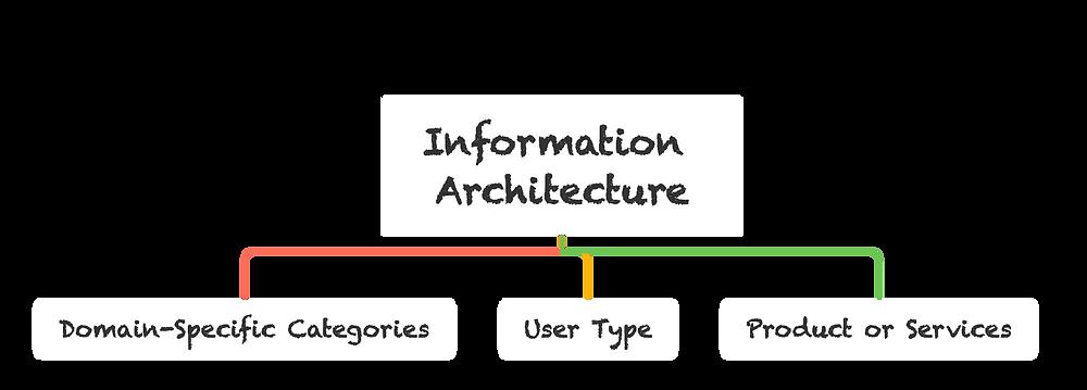 Organization Methods for Information Architecture