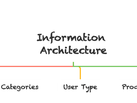 3 Organization Methods for Information Architecture