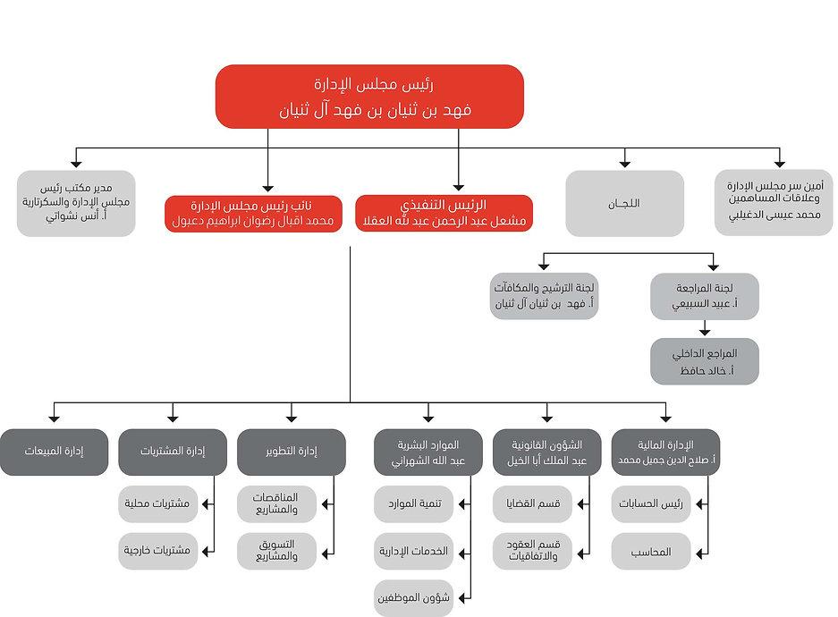 الهيكل-التنظيمي.jpg