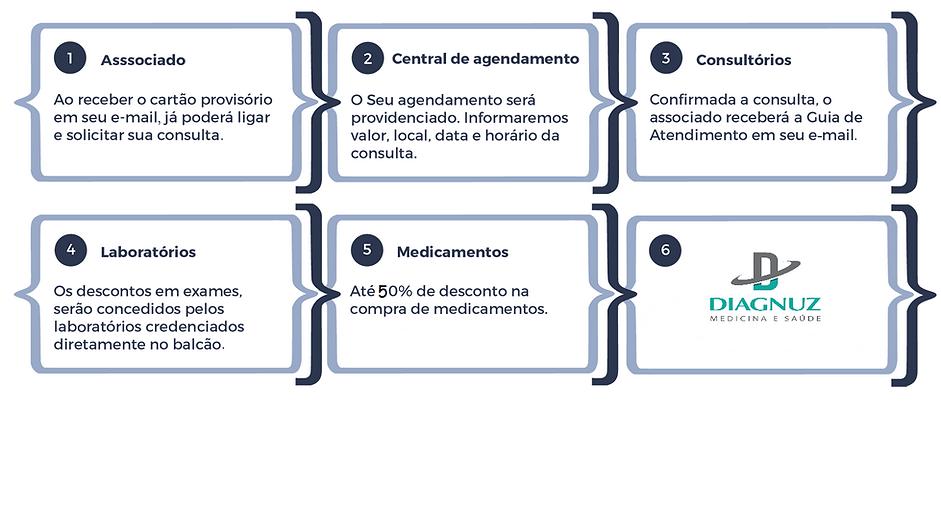 Cartao Diagnuz - Empresa