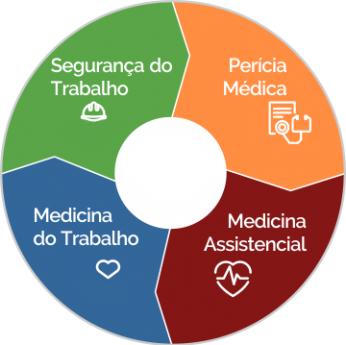 Medicina do Trabalho em Ortigueira