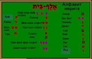 Алфавит иврит Буквы Произношение Звуки Иврит Легко - Иврит Без Зубрежки