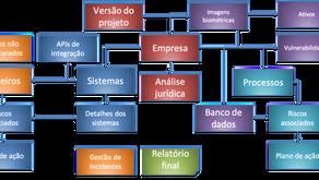 Entendendo a LGPD e como estruturar o mapeamento dos dados dos indivíduos