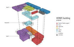 program stacking diagram