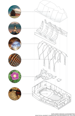 structure /materials concept diagram