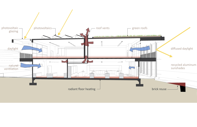 sustainable design diagram