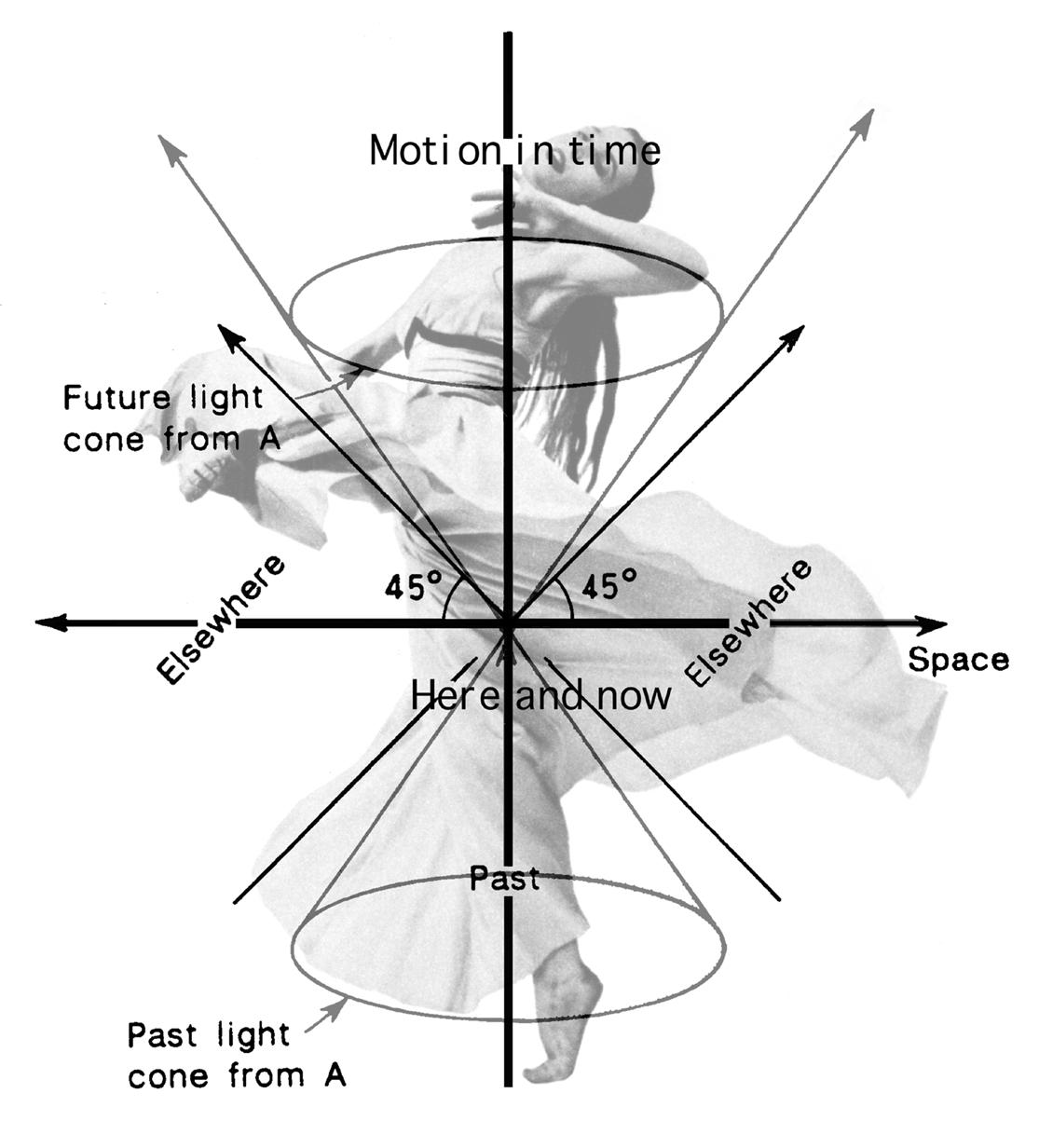 la danza motion study