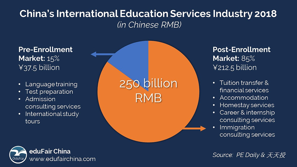 China's International Education Service Industry - Market Size - eduFair China