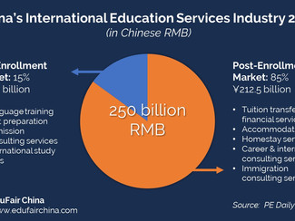 Trends in China's International Education Services Industry