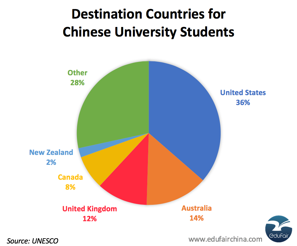Popular Destination Countries for Chinese University Students