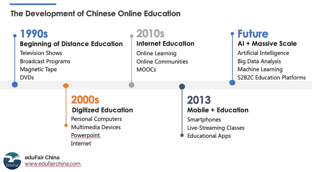 Development of Chinese Online Education - eduFair China