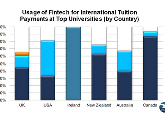 Chinese Fintech Payments at Top Universities