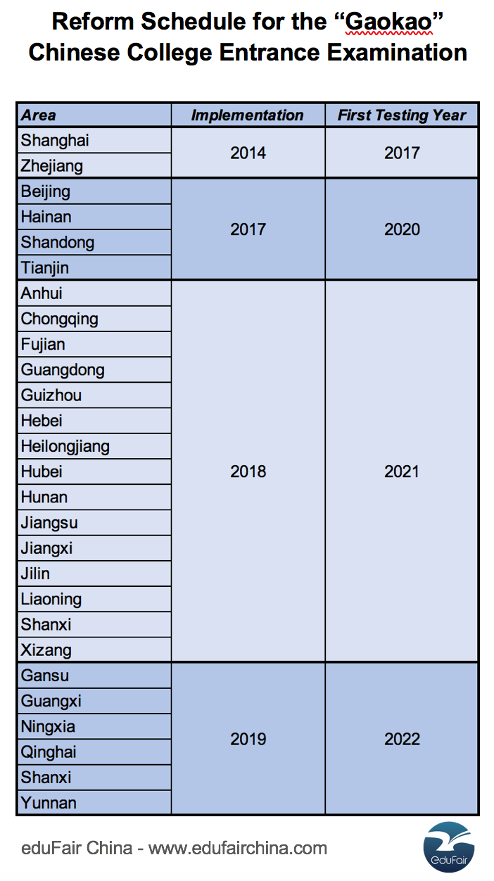 Schedule of Gaokao Reform Changes (Chinese College Entrance Examination)
