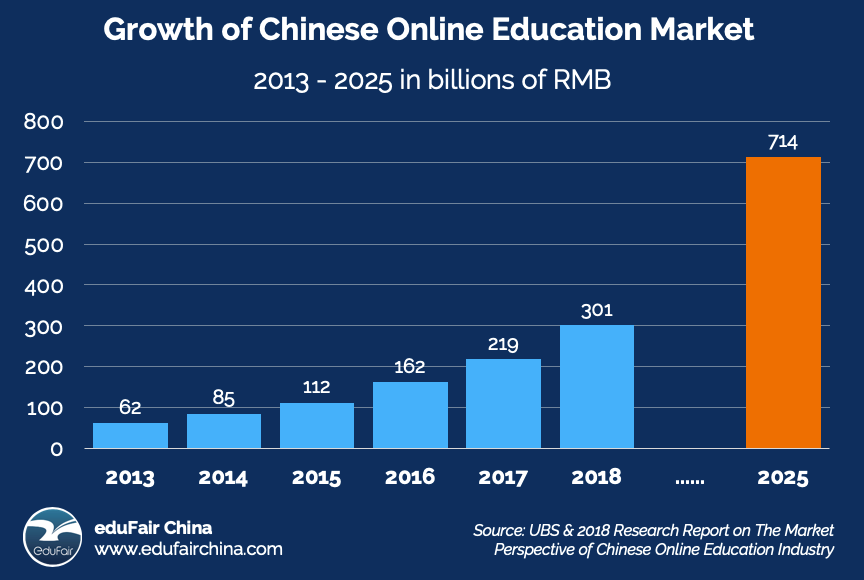 Growth of Chinese Online Education Market - eduFair China