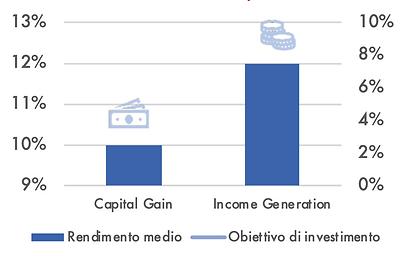 Rendimenti Investimenti di Valorizzazion
