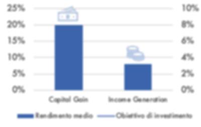 Obiettivi di Investimento Immobiliare