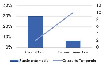 Obiettivo di rendimento investitori