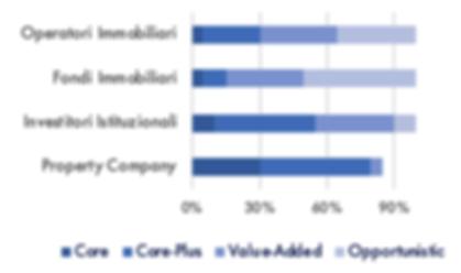 Portafoglio Investitori e Tipologie di I