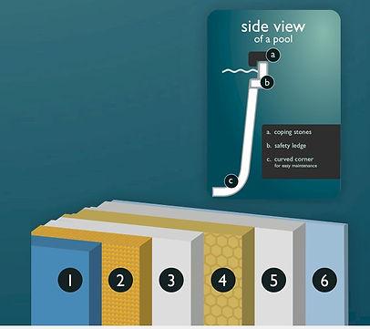 Beckenwandaufbau LPW Pool bild.jpg