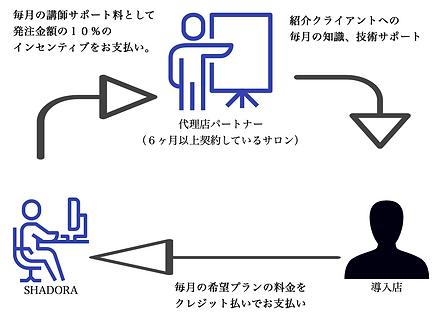 代理店紹介インセンティブ.png