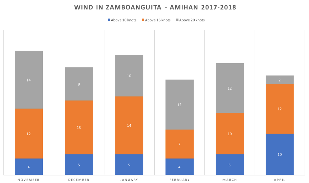 Kitesurf Dumaguete wind stats 2018