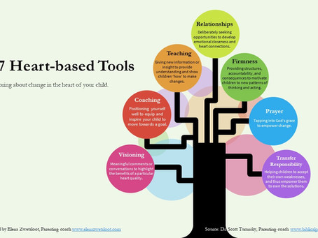 As parents, we have tools 7 available to help us on our parenting journey...