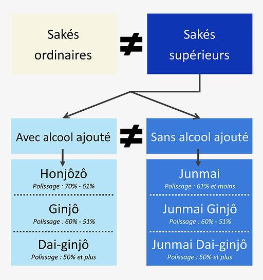 Catégories saké.jpg