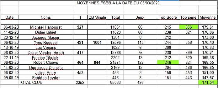 Moyennes FSBB.jpg