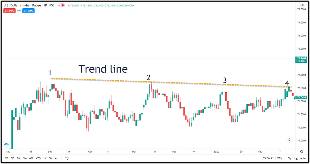 Image 2 - A Resistance Trend Line Example