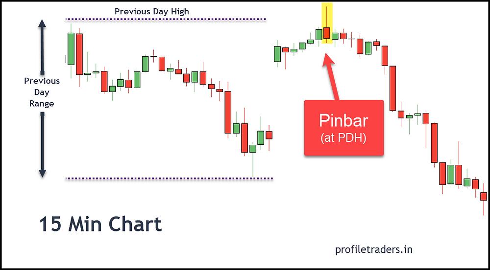 Image 16 – Day Trading Candlestick Pattern (Pinbar at Resistance)