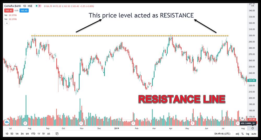 Resistance Line in Canara Bank