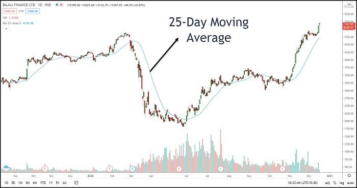Image 18 – Moving Average Indicator