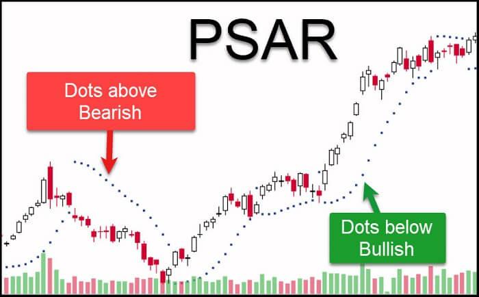 Image 17 – PSAR Indicator