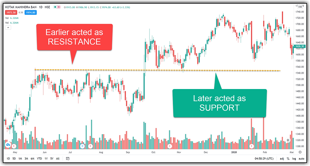 Resistance Turning into Support