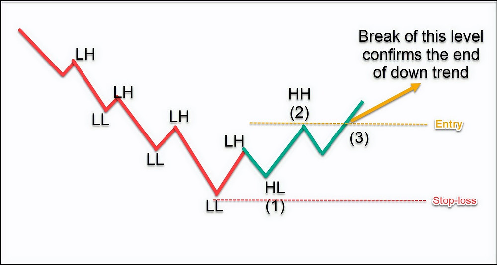 End of Downtrend (or the start of Uptrend)