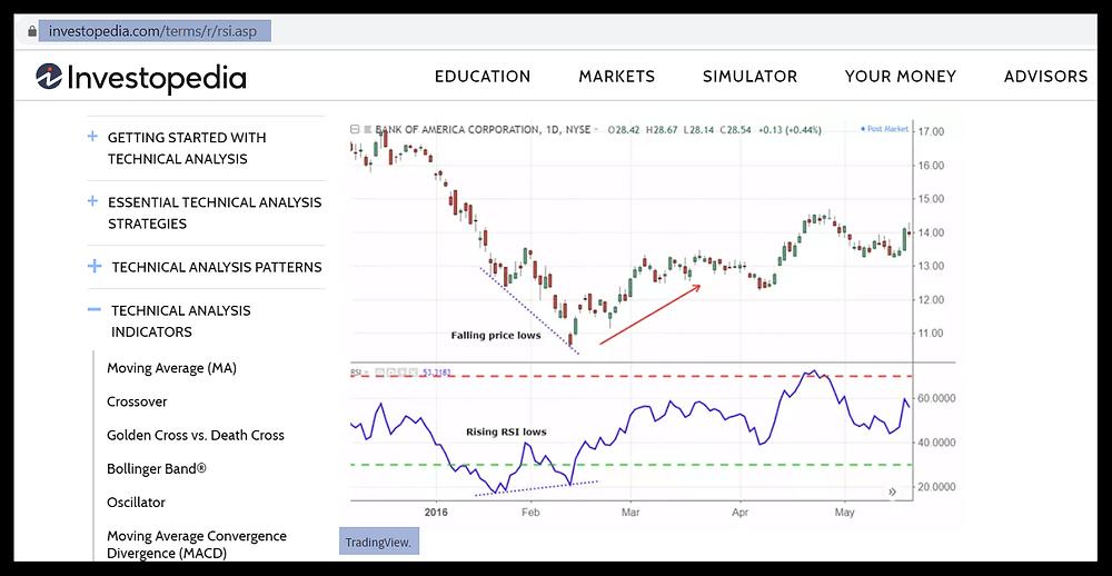 Tradingview Chart in Investopedia