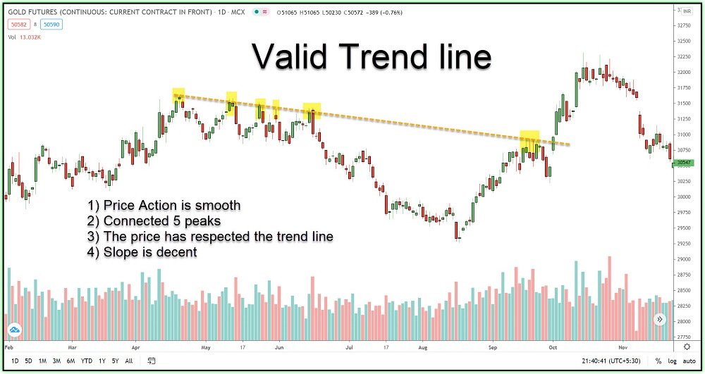 Image 5 – A valid trend line example-3 in GOLD FUTURES