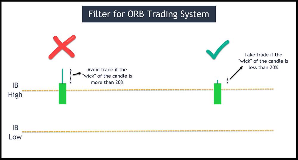 Image 11 – Filter for ORB Trading System in 15-min timeframe