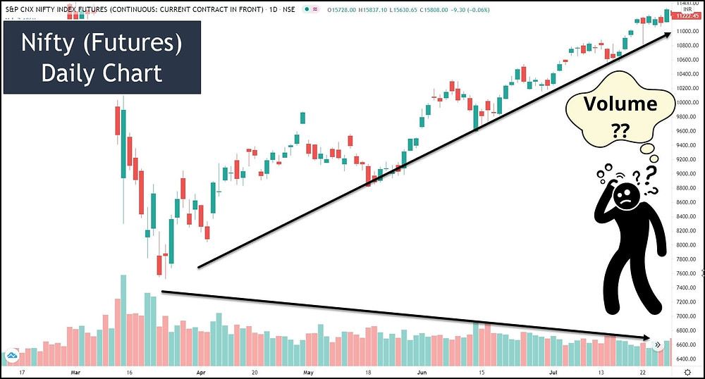 Image 4 – Nifty Futures chart showing a surge in price with a decrease in volume