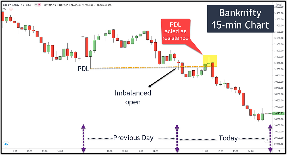 Image 7 – Banknifty PDL as Resistance (imbalanced open)