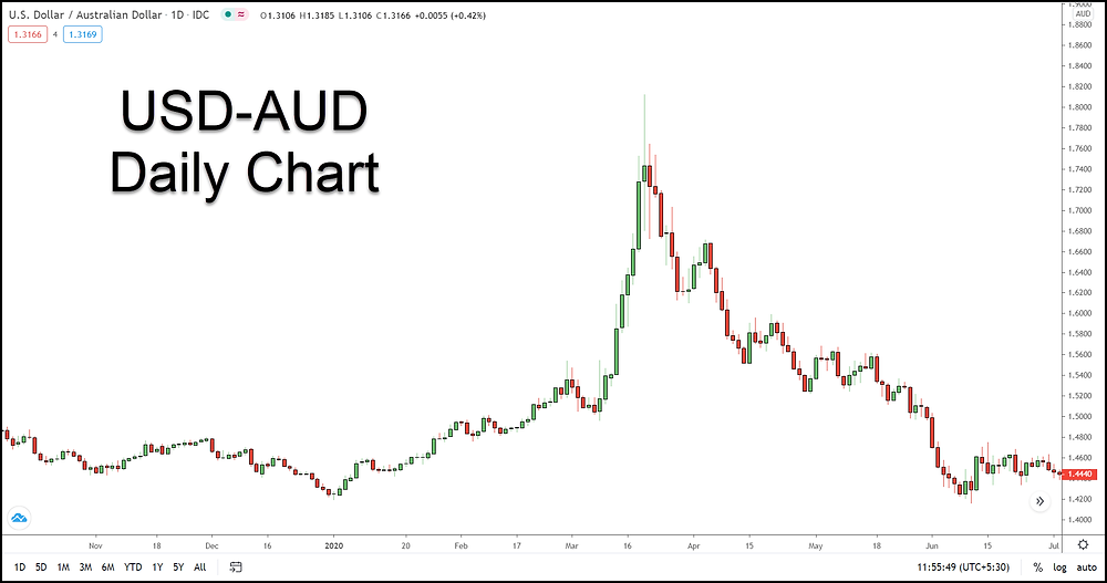 Image 2 – USD-AUD Candlestick chart (Daily Timeframe)