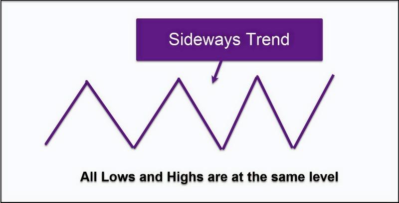 Sideways trend as per Dow theory