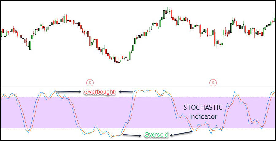 Image 3 – Stochastics Indicator in Day Trading