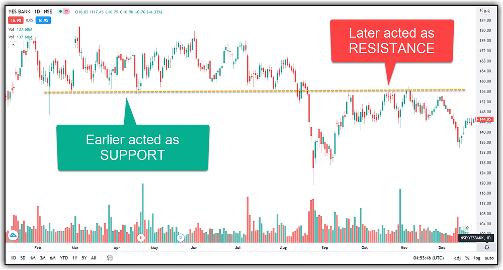 Support Turning into Resistance
