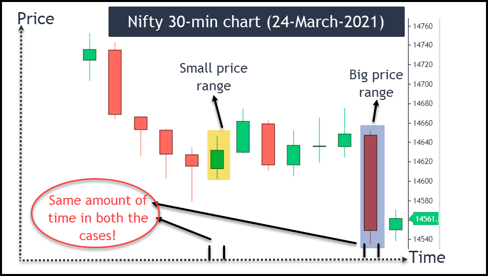 Image - Nifty 30 minute chart of 24-March-2021
