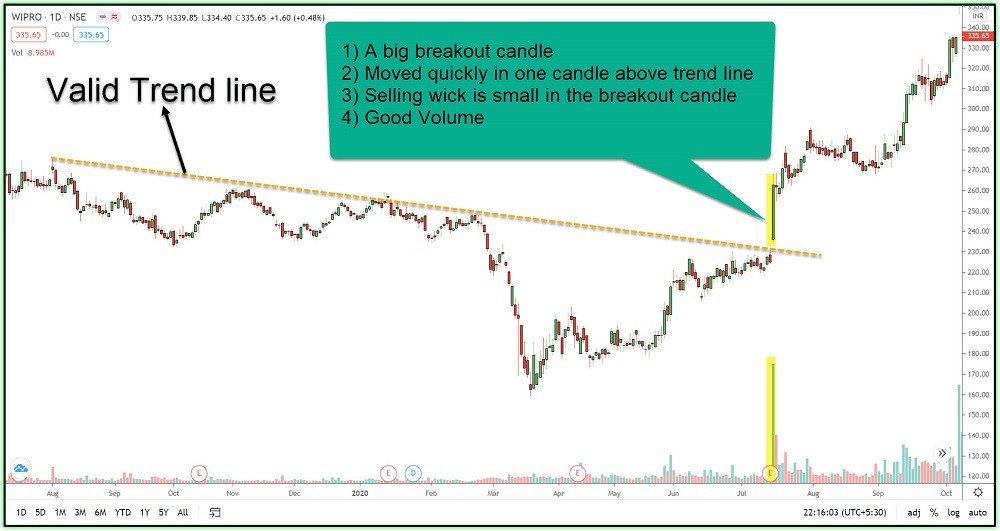 Image 8 – A valid breakout example-3 in WIPRO
